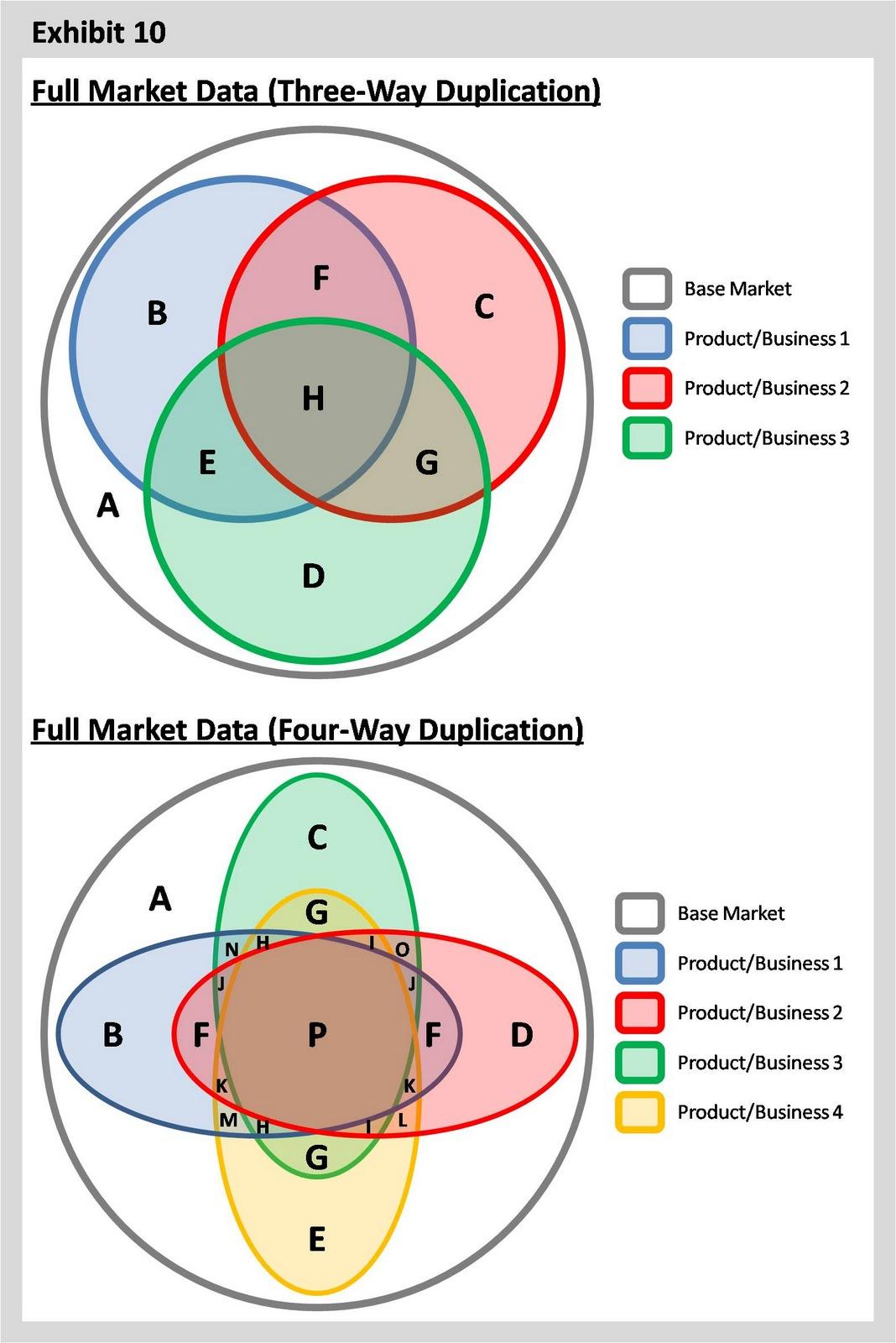 Three Way Venn Diagram