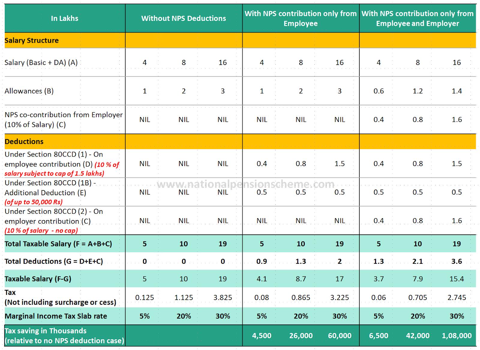 NPS Tax benefit illustration vs. no investment case
