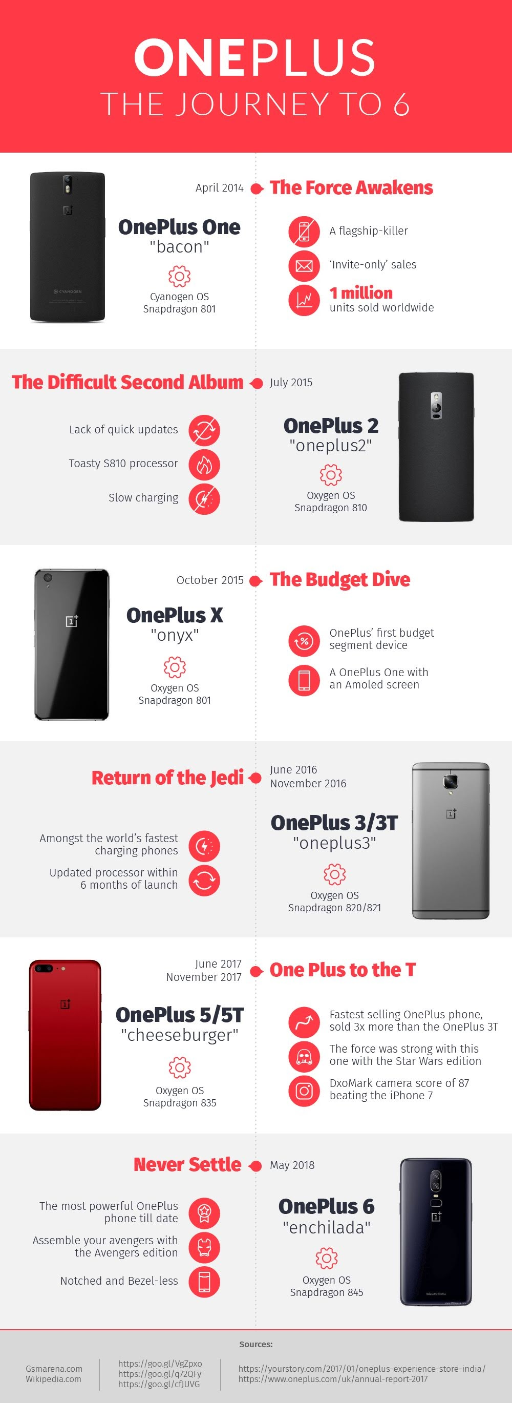OnePlus 6: Journey to 6 #Infographic