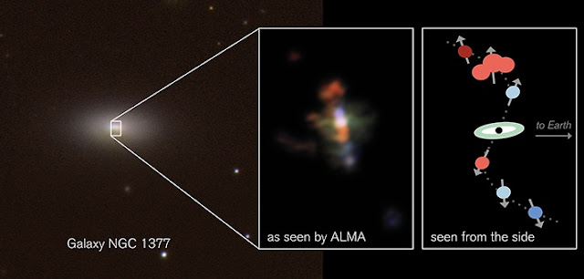 Alma's close-up view of the centre of galaxy NGC 1377 (upper left) reveals a swirling jet. In this colour-coded image, reddish gas clouds are moving away from us, bluish clouds towards us, relative to the galaxy's centre. The Alma image shows light with wavelength around one millimetre from molecules of carbon monoxide (CO). A cartoon view (lower right) shows how these clouds are moving, this time seen from the side.   CTIO/H. Roussel et al./ESO (left panel); Alma/ESO/NRAO/S. Aalto (top right panel); S. Aalto (lower right panel)