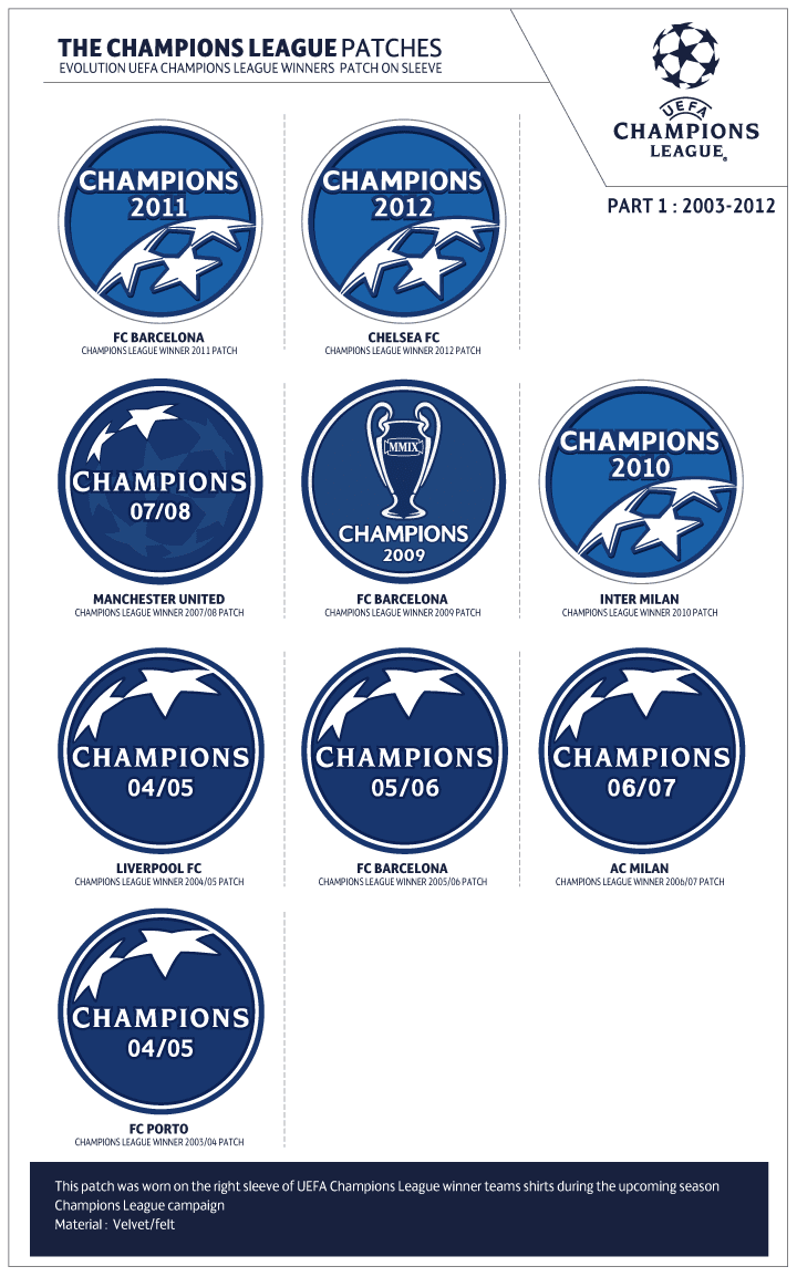 football teams shirt and kits fan uefa champions league sleeve badge evolution uefa champions league sleeve badge