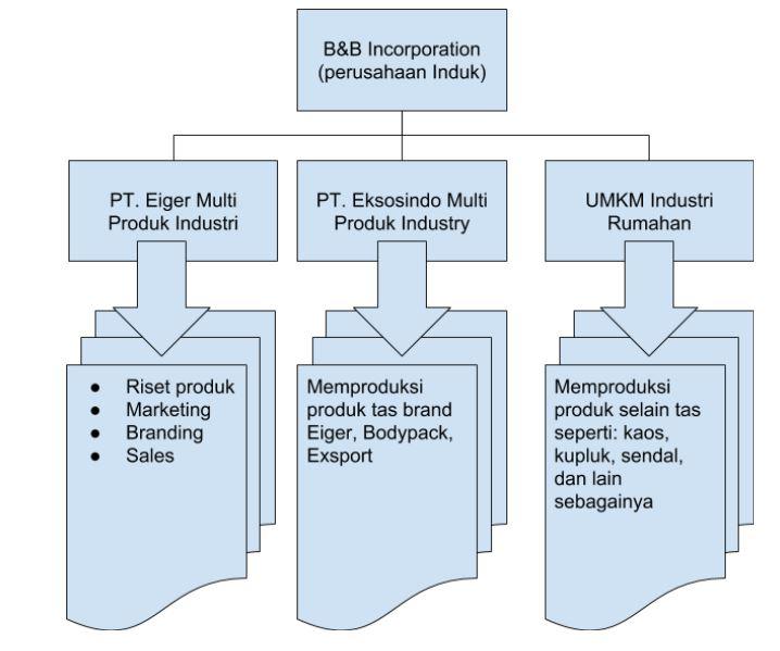 struktur perusahaan Eiger