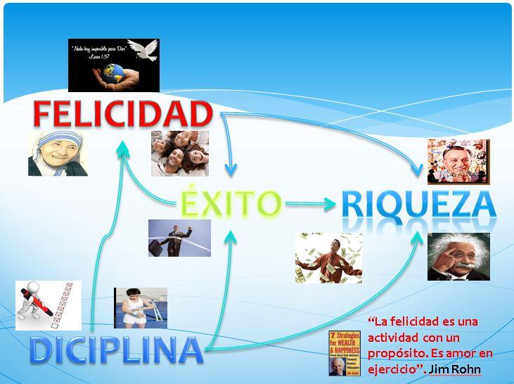 Prisma101 Felicidad Felicidad Se Logra Con Disciplina