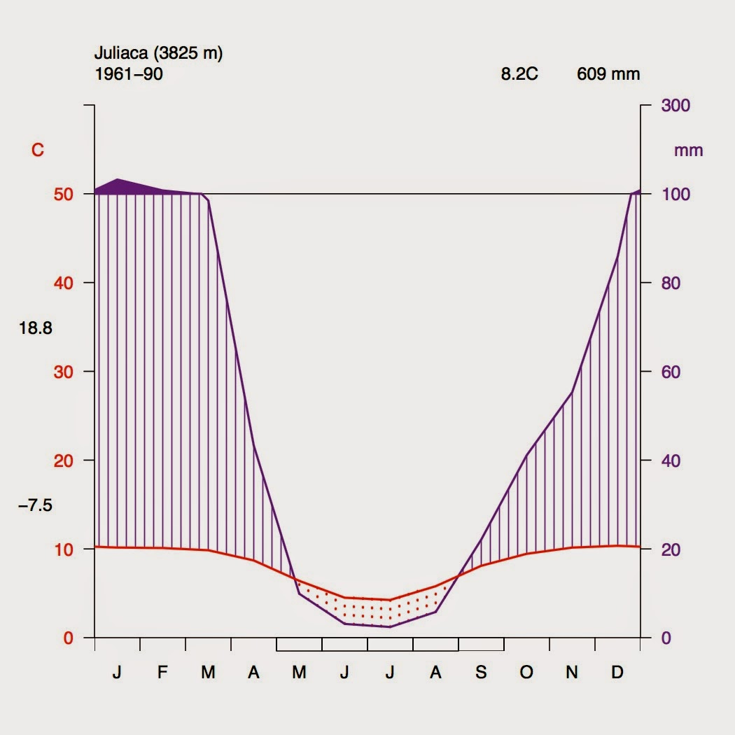 nestcities how to build a climate diagram in r. Black Bedroom Furniture Sets. Home Design Ideas