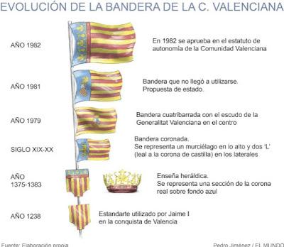 Bandera , comunidad valenciana, estandarte, Jaume I, evolución