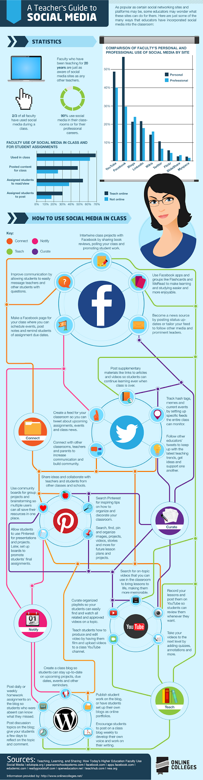 Teachers' Guide to Social Media Infographic. Source: https://s3.amazonaws.com/infographics/Teacher-Guide-Social-Media-800.png