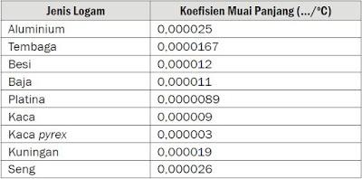 Tabel Koefisien Muai Panjang Beberapa Jenis Zat Padat