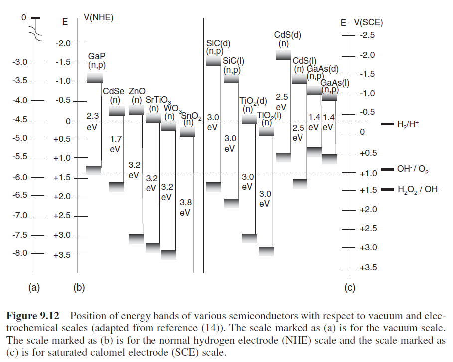 HANDBOOK OF ELECTROCHEMISTRY BY CYNTHIA G.ZOSKI PDF