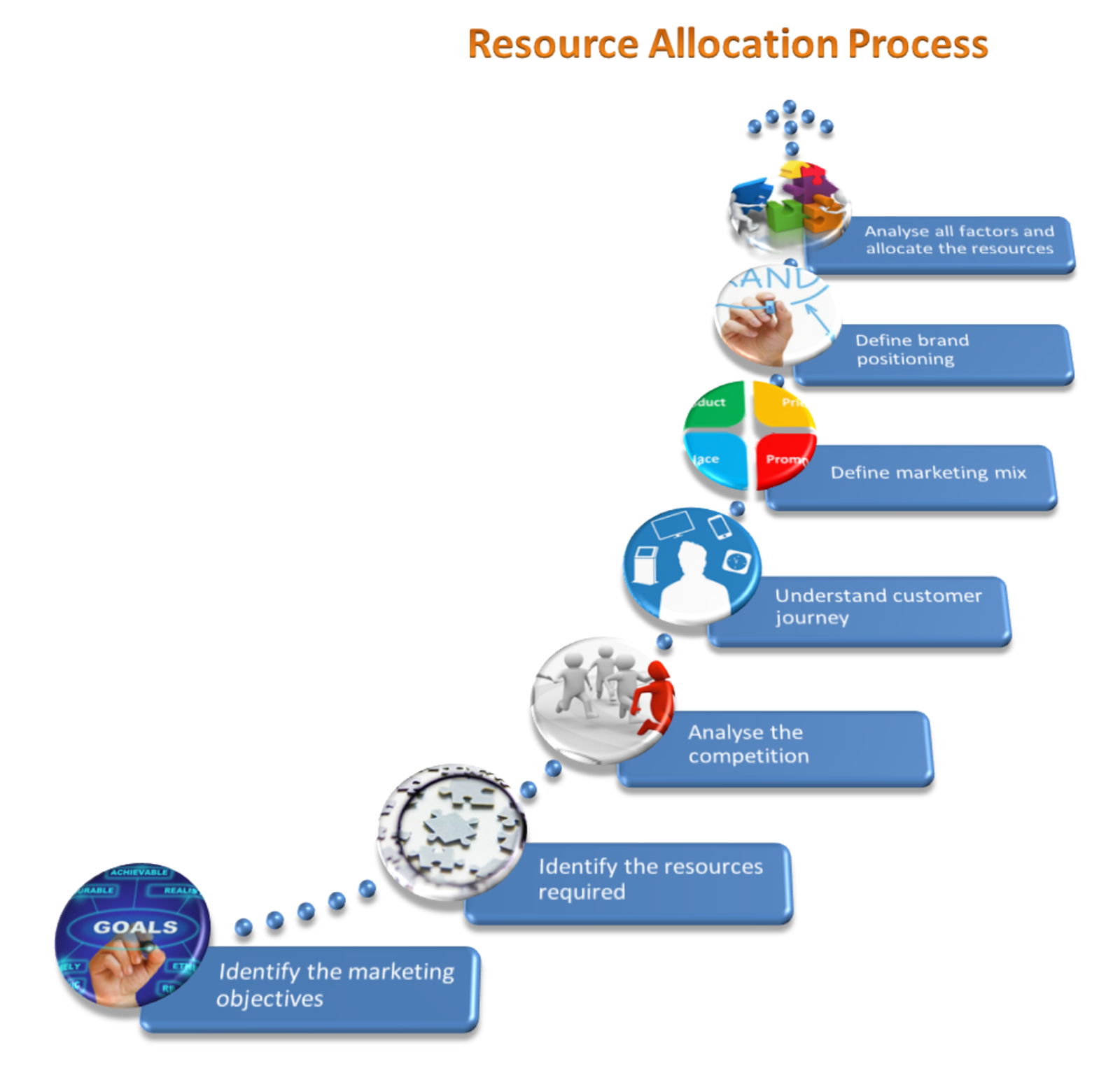 resource allocation Allocation of resources: allocation of resources, apportionment of productive assets among different uses resource allocation arises as an issue because the resources of a society are in limited supply, whereas human wants are usually unlimited, and because any given resource can have many alternative uses.