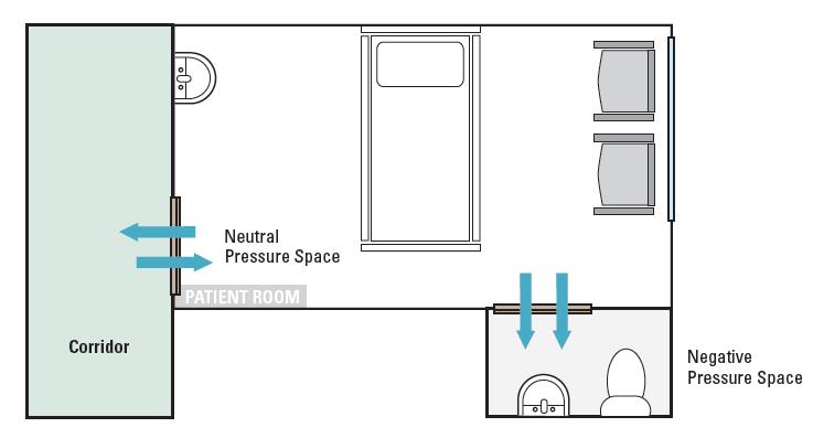 Engineering Hvac Untuk Ruang Isolasi Hvacr And Clean Room Product