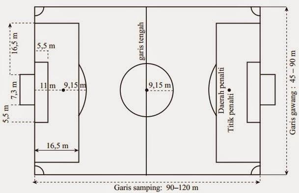Ukuran Gawang Bola dan Lapangan Sepak Bola Hurdles size