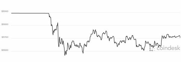 Biểu đồ giá bitcoin hôm nay 25/10