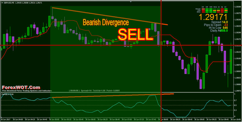 Forex-Divergence-Convergence-BUY
