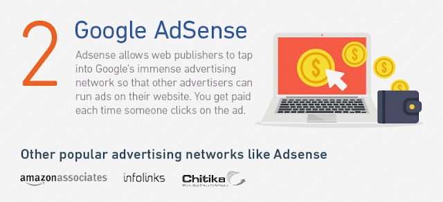 Advertise On Adsense