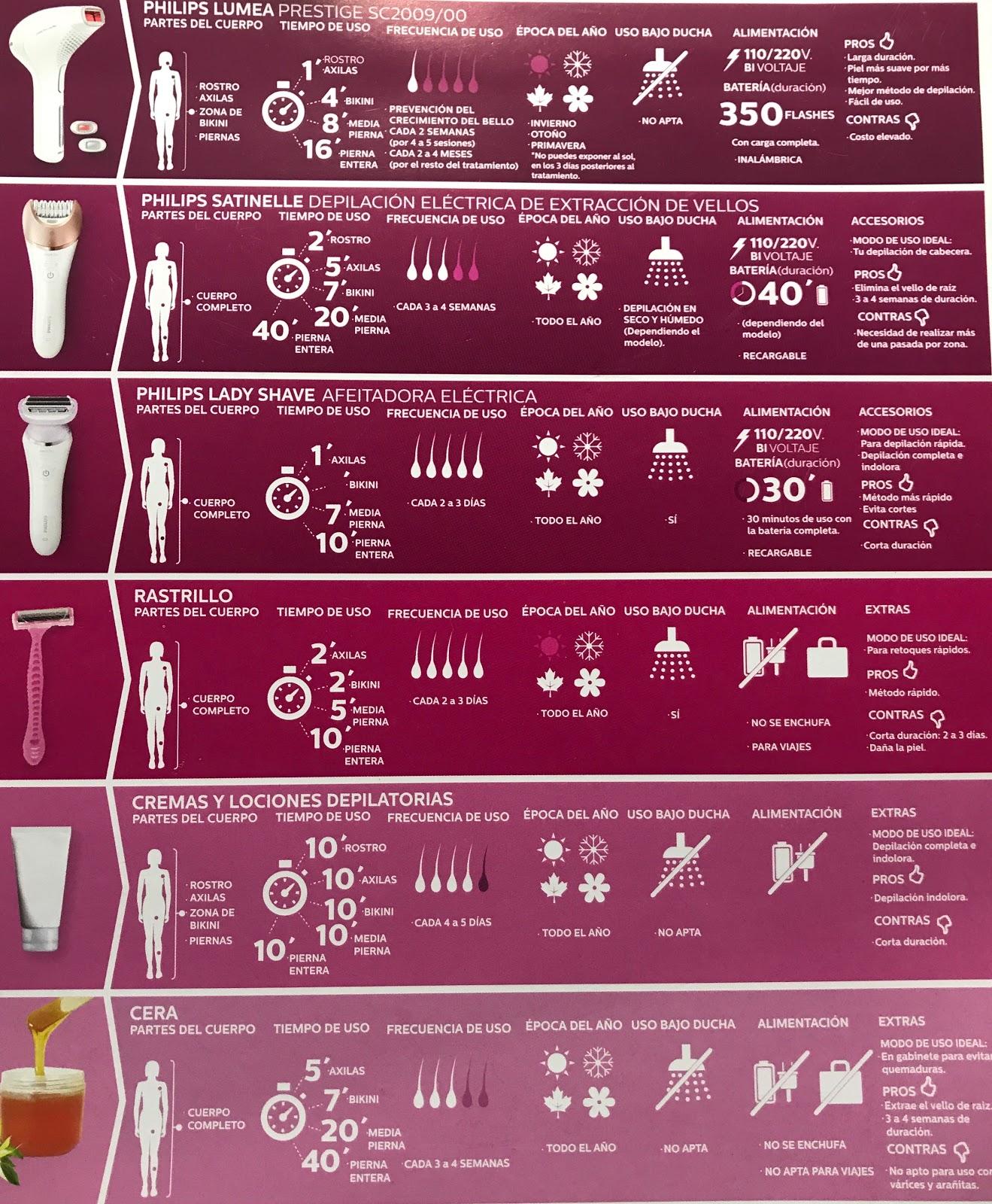 Métodos de depilación
