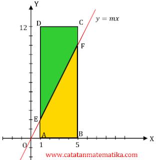 Pembahasan Matematika Dasar SBMPTN 2016