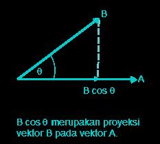 perkalian skalar dua vektor