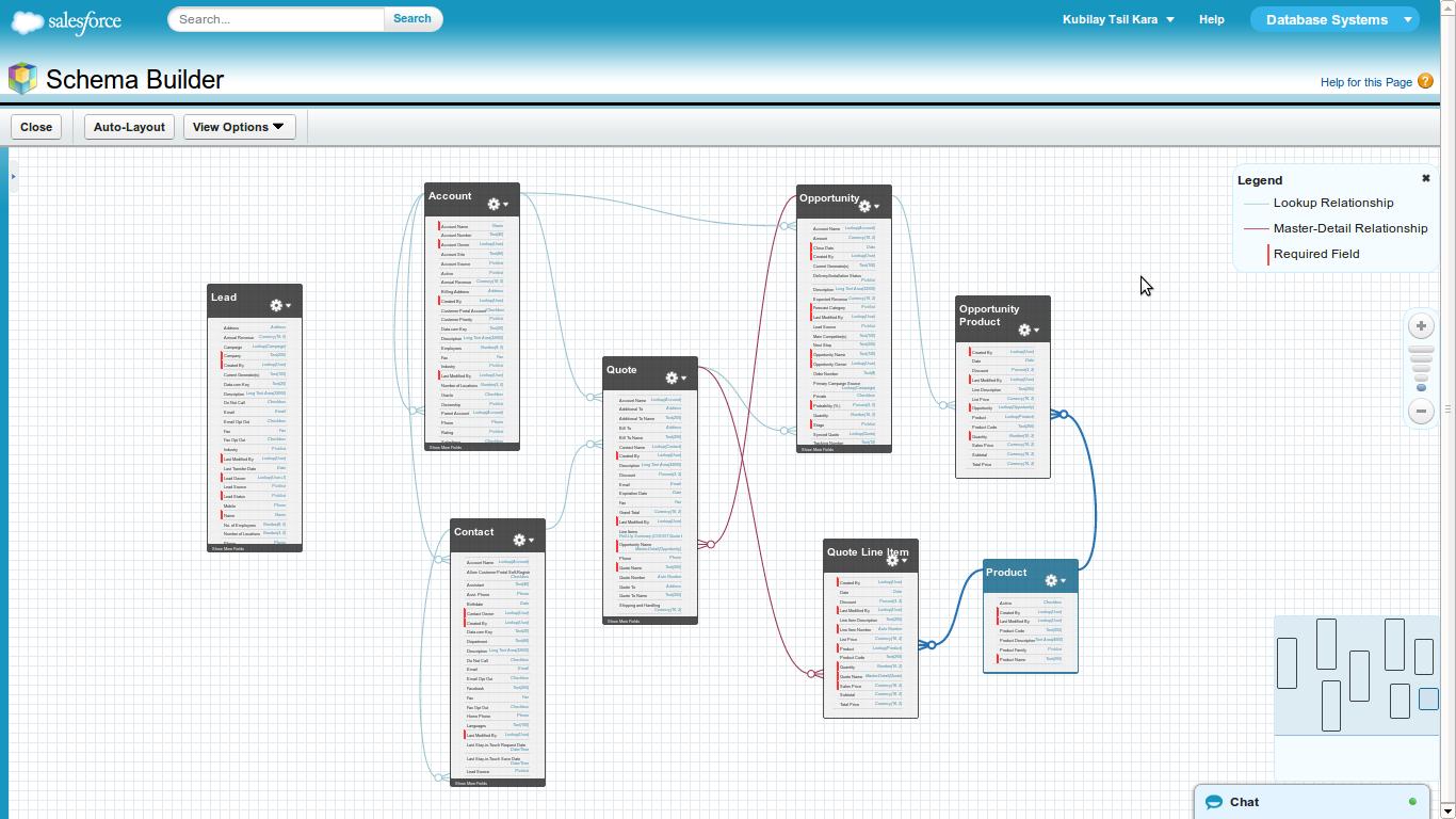 Salesforce Er Diagram - Wiring Diagram Sys