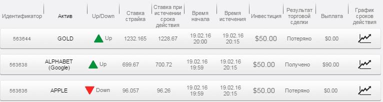 Отчет по бинарным опционам за 19.02.16