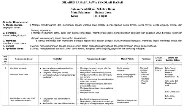 Silabus RPP Bahasa Jawa Kelas 3 SD/MI Format Word