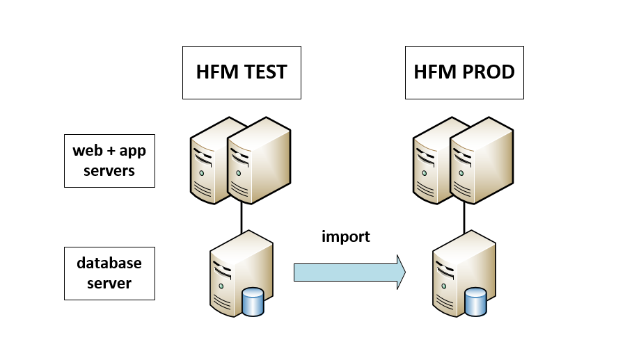 The Finnish Hyperion Guy: Copy HFM Applications Using The Import ...