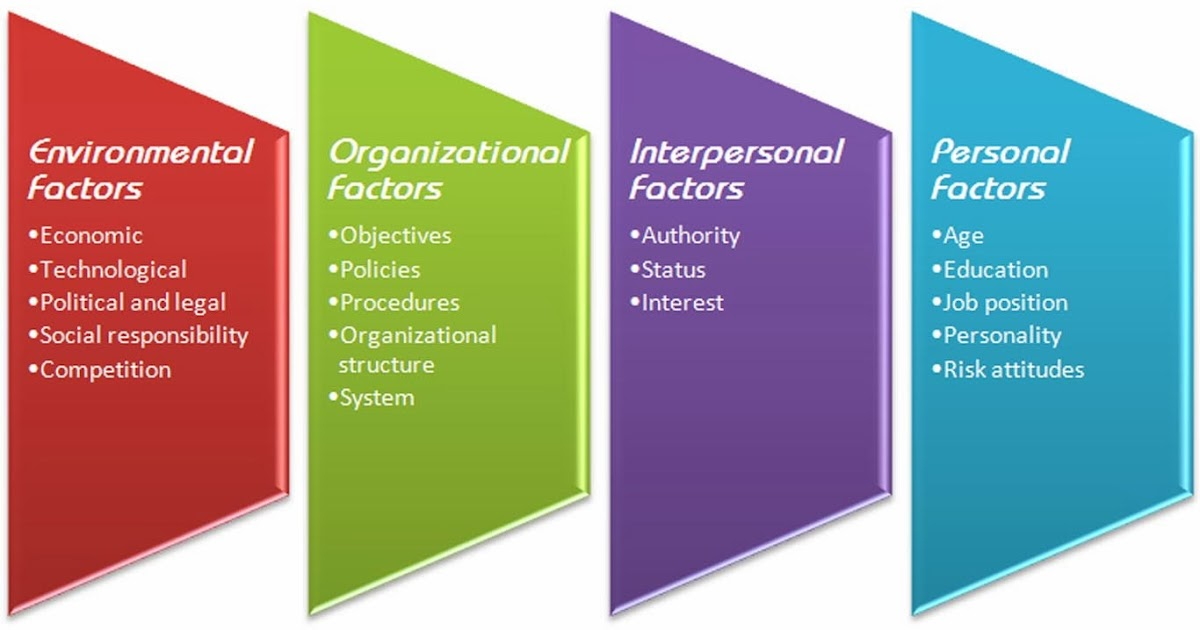 Factors Influencing the Social Environment in an Organization