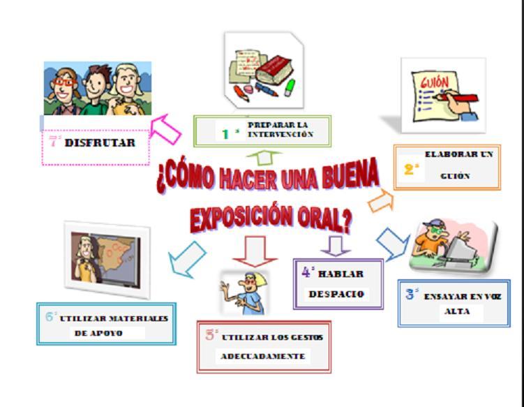 El blog de los pitualandalus tema 9 lengua la exposici n for Pasos para realizar una exposicion