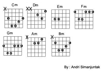 chord semua baik teknik bermain gitar gitar untuk pemula