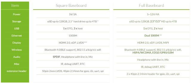 specs Análise Radxa Rock 2 (RK3288, 2GB RAM, 16GB ROM) image