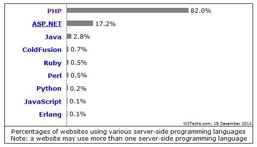 Perkembangan PHP dan Bahasa Pemrograman Lainnya