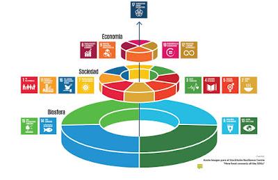 ODS 2030 de la ONU en Colombia