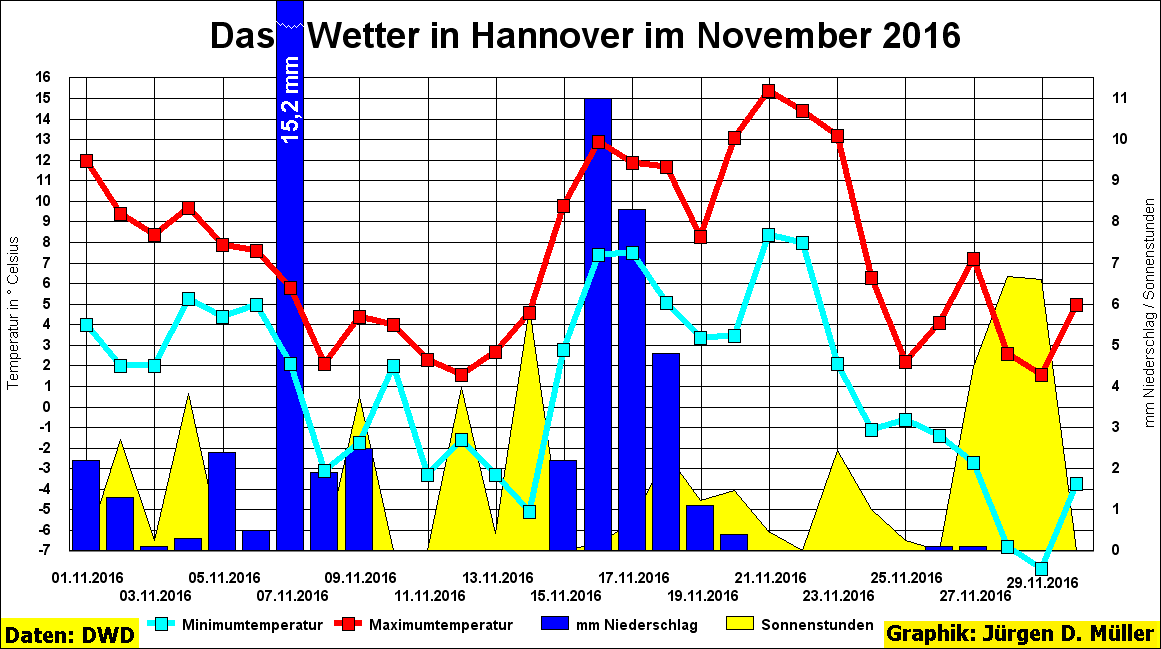 wetter hannover 7 tage