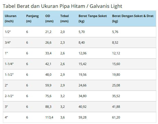 Tabel Berat Dan Ukuran Pipa Hitam / Galvanis Light