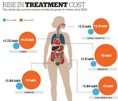 Critical illness Treatment cost