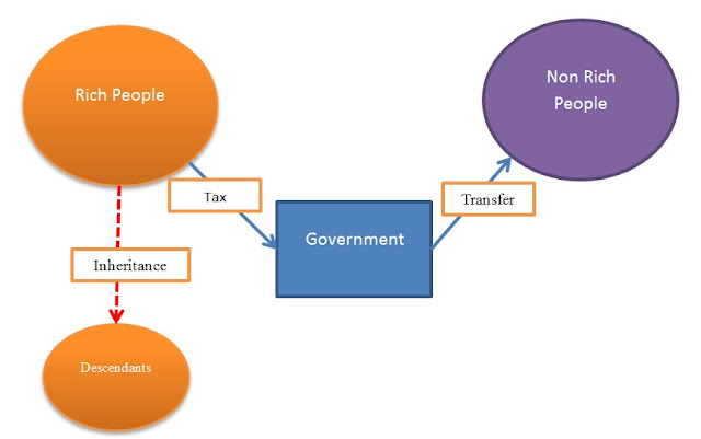 Mekanisme Transfer of wealth through inheritance and tax (Transfer Kekayaan Melalui Pajak dan warisan ) image credit : www.taxedu.web.id