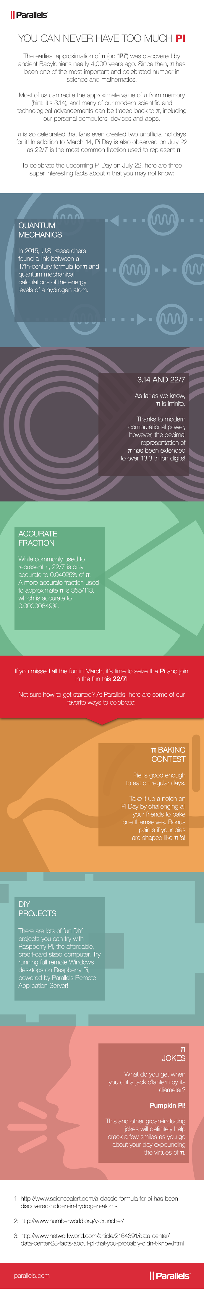 Source: Parallels. Infographic on Pi Day.