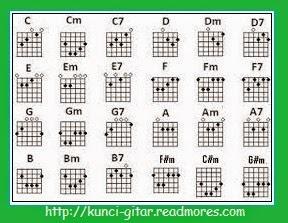 kunci gitar lagu armada pemilik hati