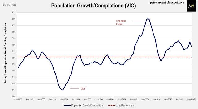 population groth c vic