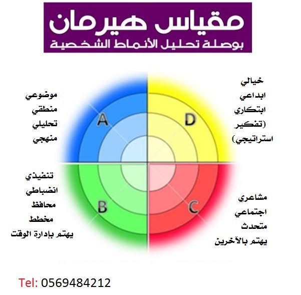 نموذج مقياس هيرمان لتحليل انماط الشخصيات (اختبار اللقطة)