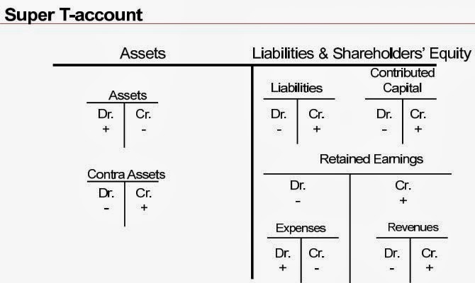 VC Koh: Complete Balance Sheet Equation