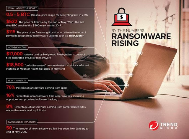 Source: Trend Micro. Ransomware facts and figures. The market rate for ransoms is currently between half to 5 Bitcoins.