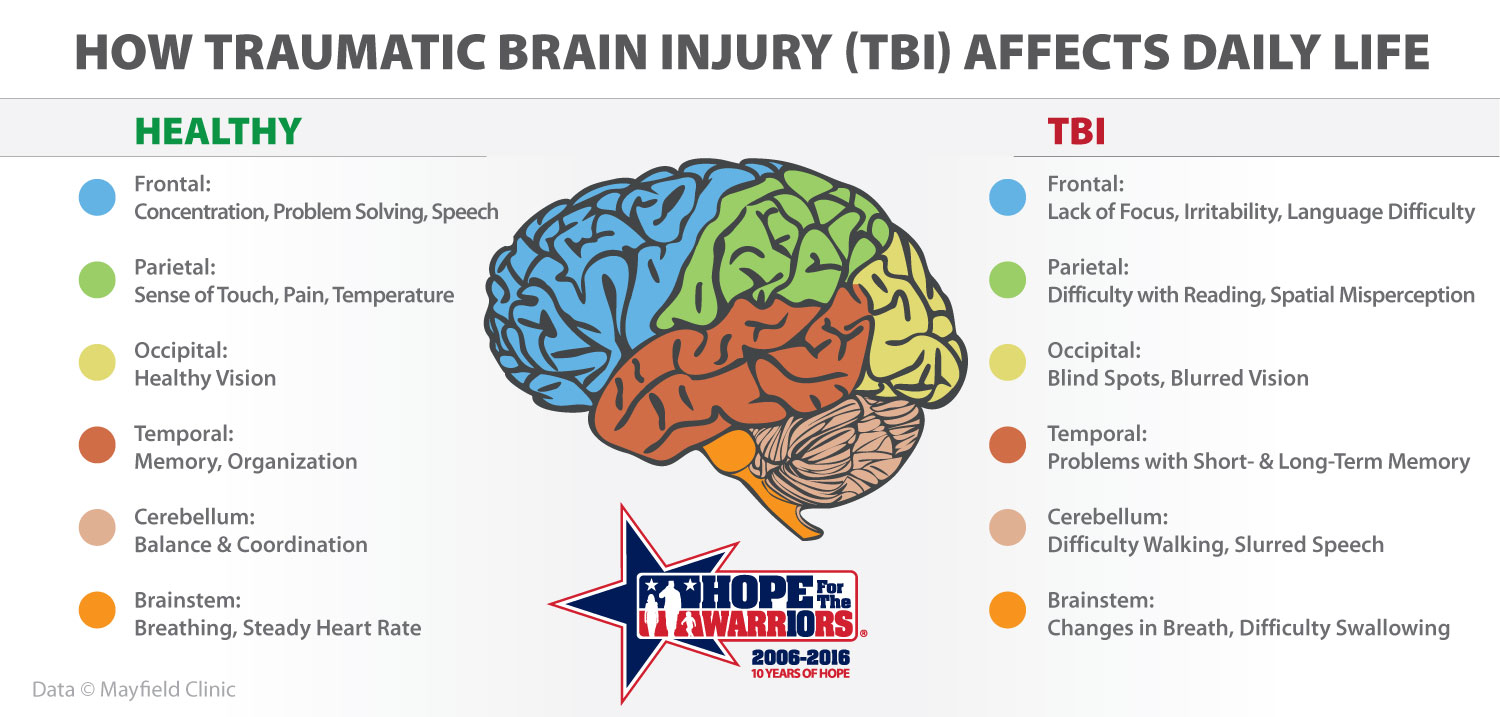 living with traumatic brain injury and A traumatic brain injury, or tbi, is defined by the centers for disease control and prevention (cdc) as a bump, blow or jolt to the head or a penetrating head injury that disrupts the normal function of the brain traumatic brain injury can range in severity from mild (brief change in mental state or consciousness) to severe (extended.