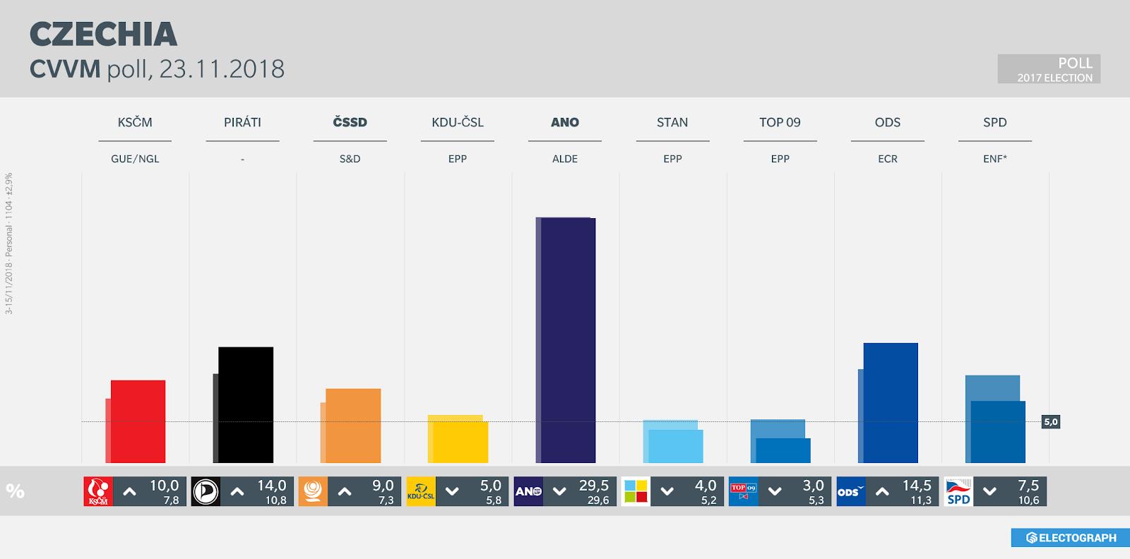 CZECHIA: CVVM poll chart, 23 November 2018