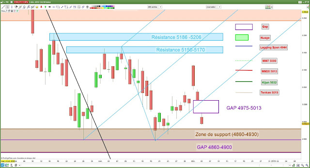 Fourchette andrews et gap CAC40 [05/12/18]