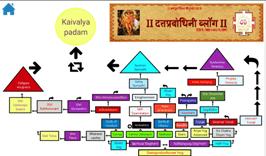 भगवान श्री सद्गुरु दत्तात्रेय स्वामीं महाराजांच्या चरणकमळांच्या शुभाशीर्वादाने त्यांच्या मुमूक्षुत्व असलेल्या भक्तगणांना तत्व, कर्मदहन व आध्यात्मिक साधनेच्या योग पार्श्वभूमीद्वारे कोणत्याही मध्यस्थीशिवाय सद्मार्गात उच्च स्तरावर निर्विघ्न व निर्गुणातुन आत्ममार्गक्रम करण्याच्या उद्दीष्टाने दत्तप्रबोधिनी सेवा ट्रस्ट संस्थेची स्थापना झाली. दत्तप्रबोधिनी सेवा ट्रस्ट' च्या माध्यमातून नोव्हेंबर २०१४ पासुन  प्रार्थमिक स्वामीमय सामुहीक नामस्मरण व पारायण साधना सुरु करण्यात आली.
