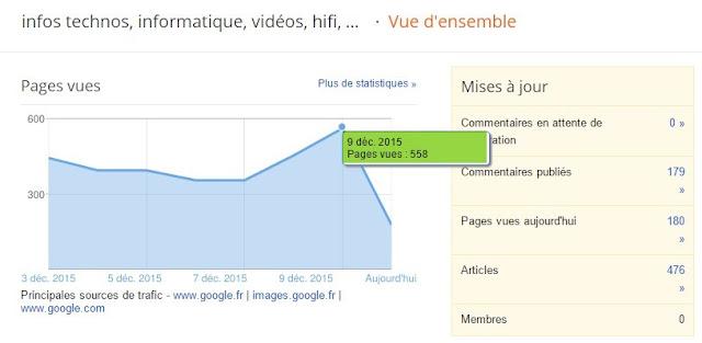 plus de 500 lecteurs jours sur mon blog infos techno PhiLeGeek