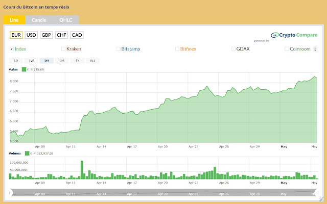 api pour connaitre le cours du bitcoin