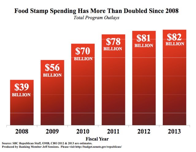 Food Stamps Under Obama Politifact