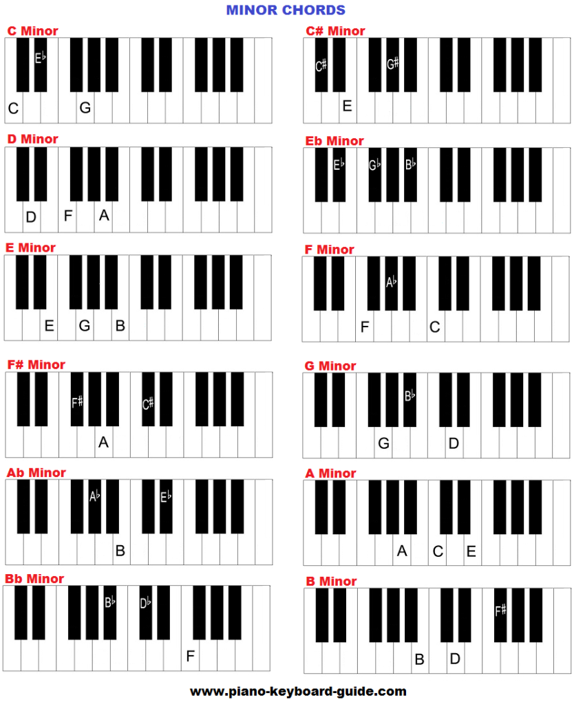 Piano tutorials piano tutorial for beginners exercise 3 chords see image below for clear understanding hexwebz Images