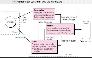 Model-View-Controller (MVC) architecture, WebApp architecture